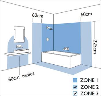 Zones appliques pour salles de bains