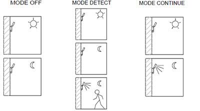 Modes de fonctionnement applique outdoor Shapley de Leds-C4