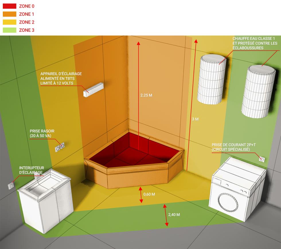 quel luminaire pour salle de bain choisir ? - Volume De Protection Salle De Bains